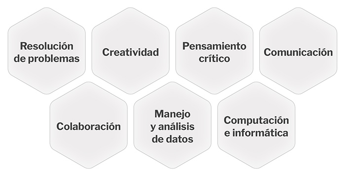 Algunos de los ámbitos de las carreras STEM.