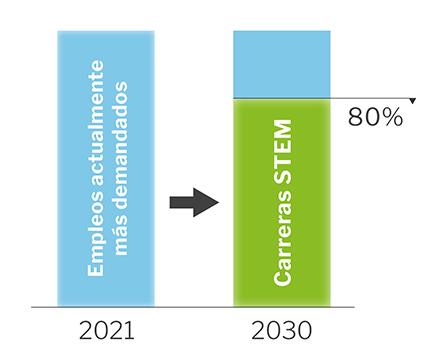 Buena parte de los empleos actualmente más demandados desaparecerán en 2030