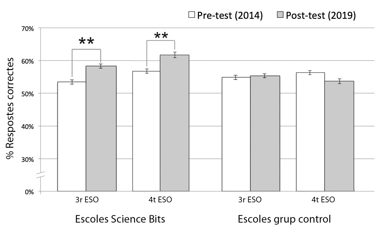 Percentatge de respostes correctes dels alumnes de 3r i 4t d'ESO en el pre- i post-test.