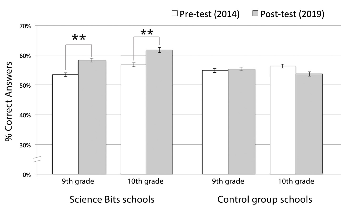 Percentage of correct answers of the pre- and post-test in 9th and 10th grade students.
