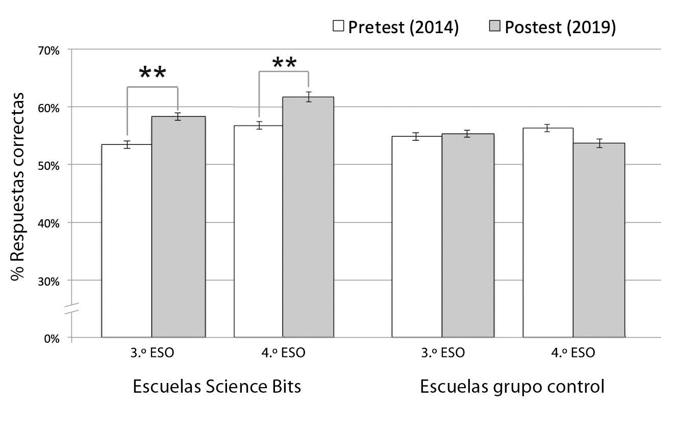 Porcentaje de respuestas correctas de los alumnos de 3.º y 4.º de la ESO en el pretest y el postest.